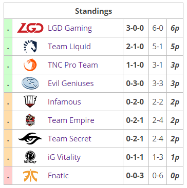 ti7_groupstage_a_standings