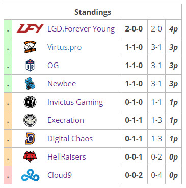 ti7_groupstage_b_standings
